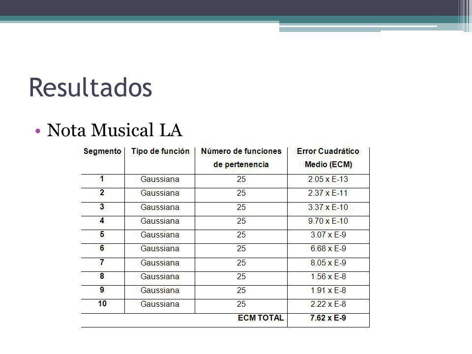 Resultados Nota Musical LA