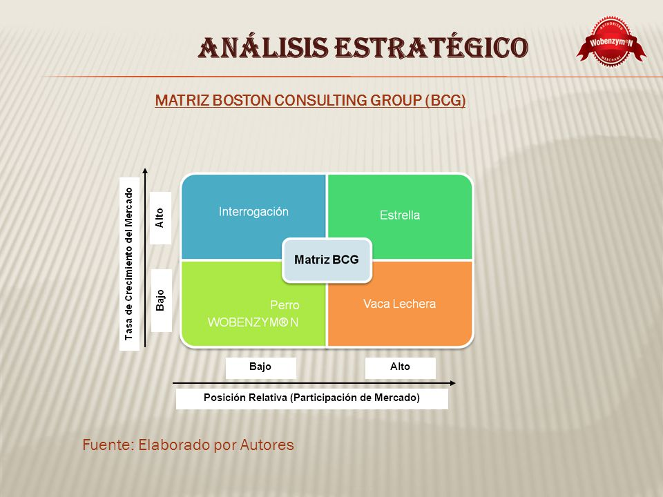 ANÁLISIS ESTRATÉGICO MATRIZ BOSTON CONSULTING GROUP (BCG)