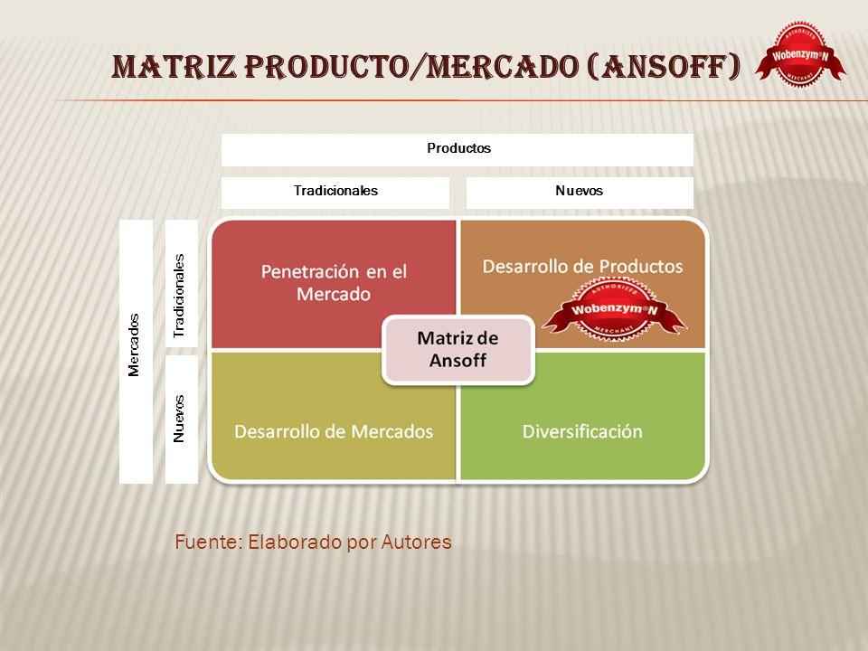 MATRIZ PRODUCTO/MERCADO (ANSOFF)