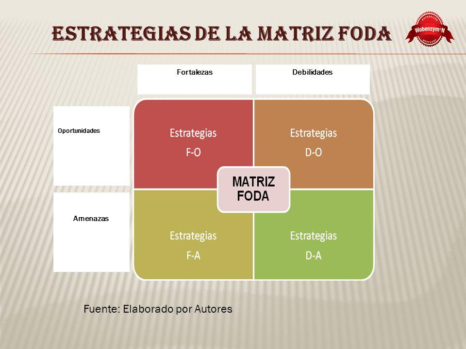 ESTRATEGIAS DE LA MATRIZ FODA