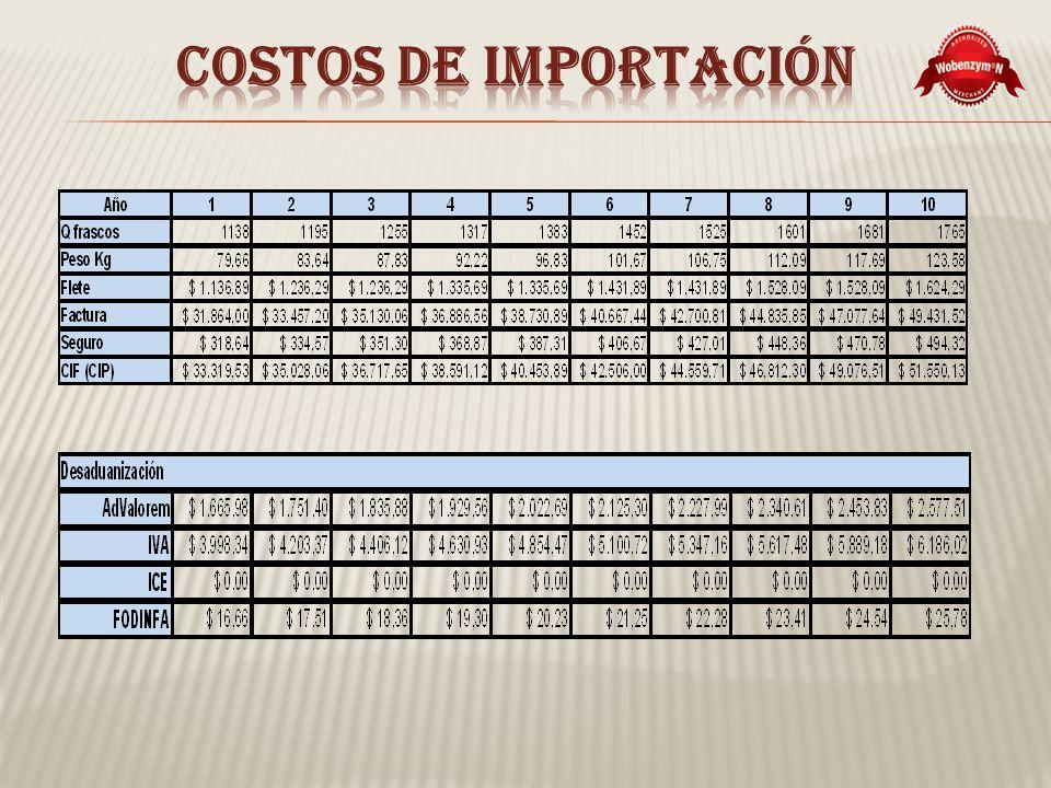 Costos de importación