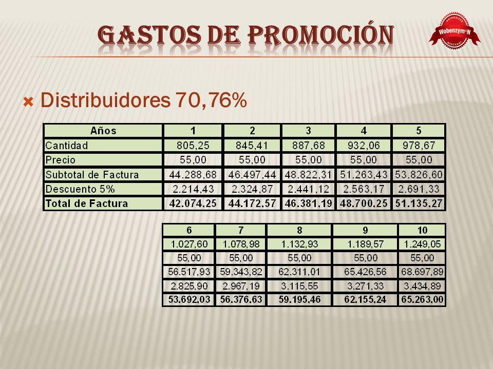 Gastos de promoción Distribuidores 70,76%