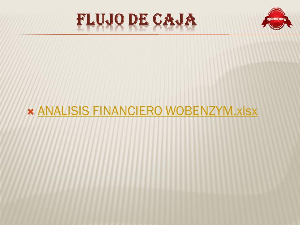 Flujo de caja ANALISIS FINANCIERO WOBENZYM.xlsx