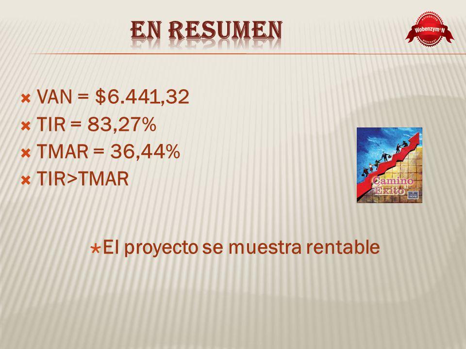 En resumen VAN = $6.441,32 TIR = 83,27% TMAR = 36,44% TIR>TMAR