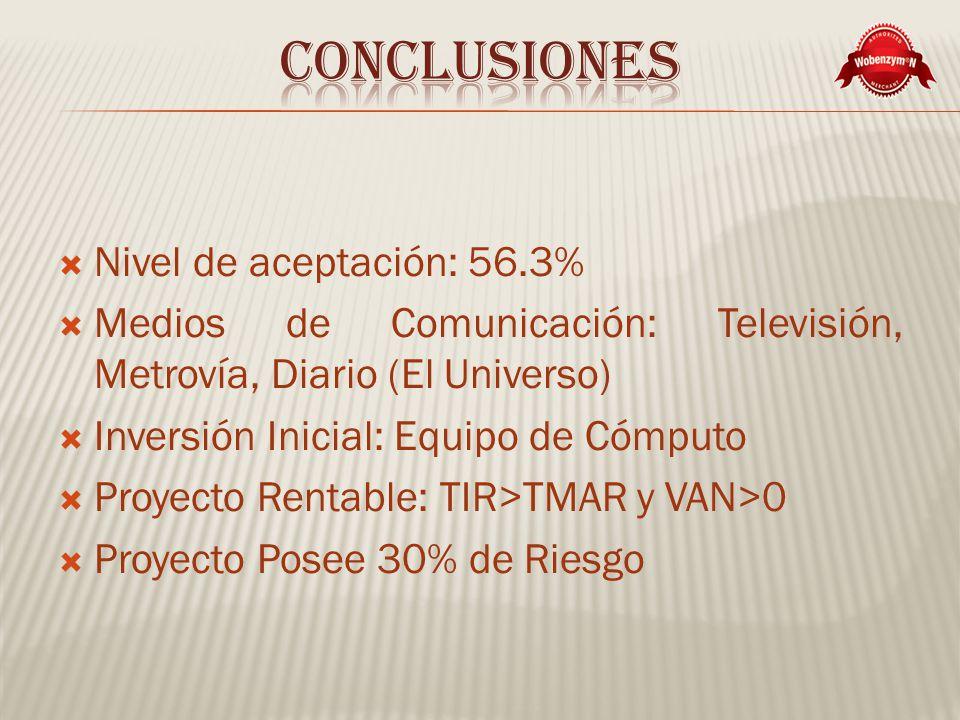 Conclusiones Nivel de aceptación: 56.3%