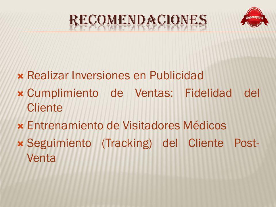 Recomendaciones Realizar Inversiones en Publicidad