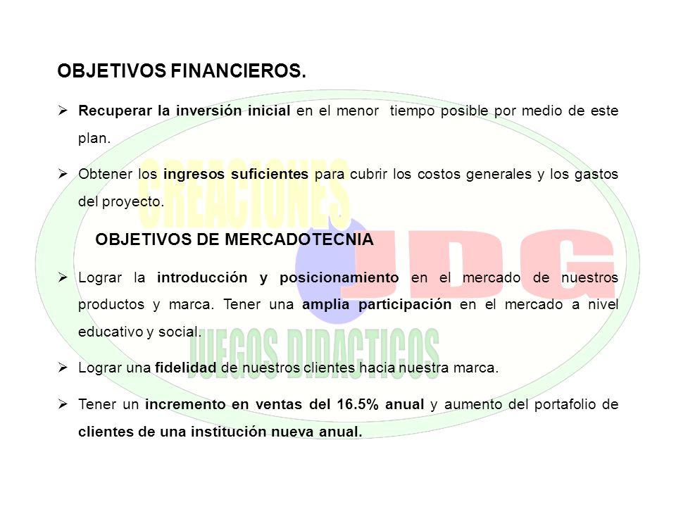 OBJETIVOS FINANCIEROS.
