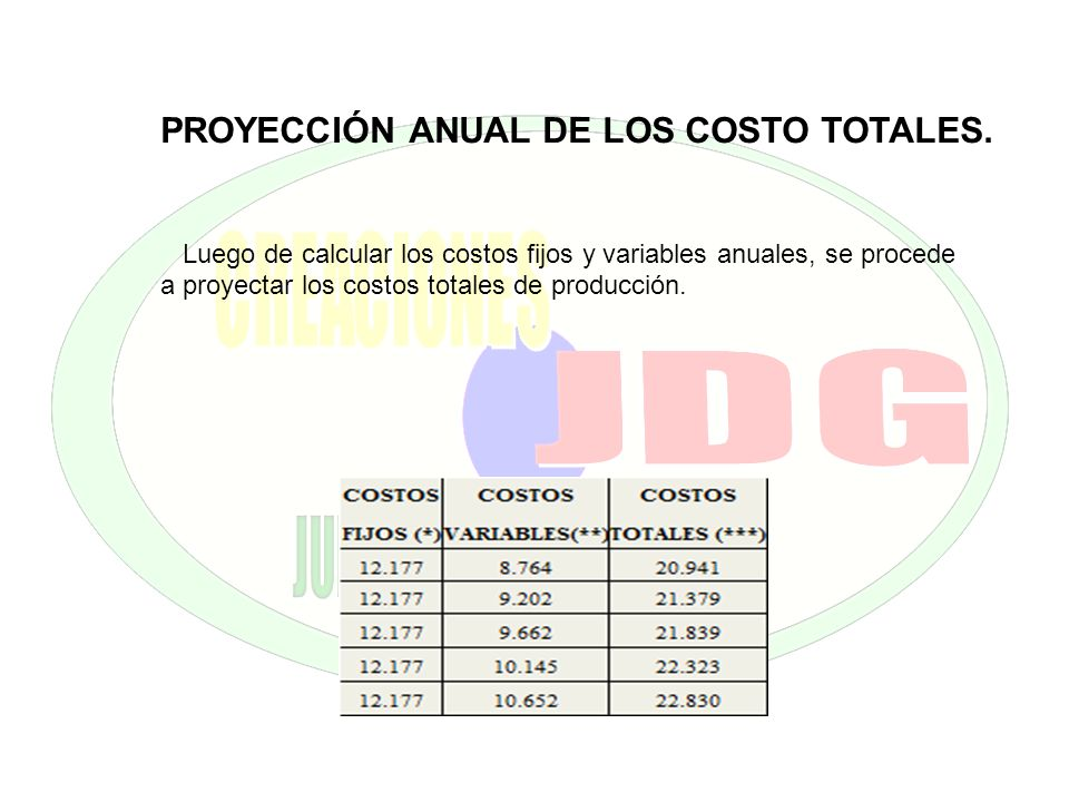 PROYECCIÓN ANUAL DE LOS COSTO TOTALES.
