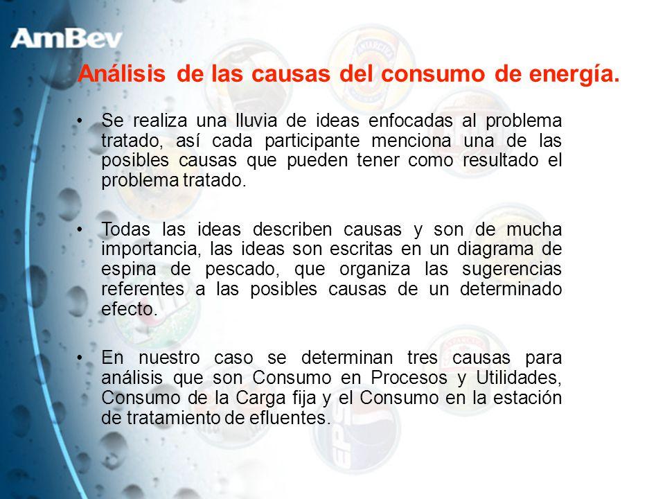 Análisis de las causas del consumo de energía.