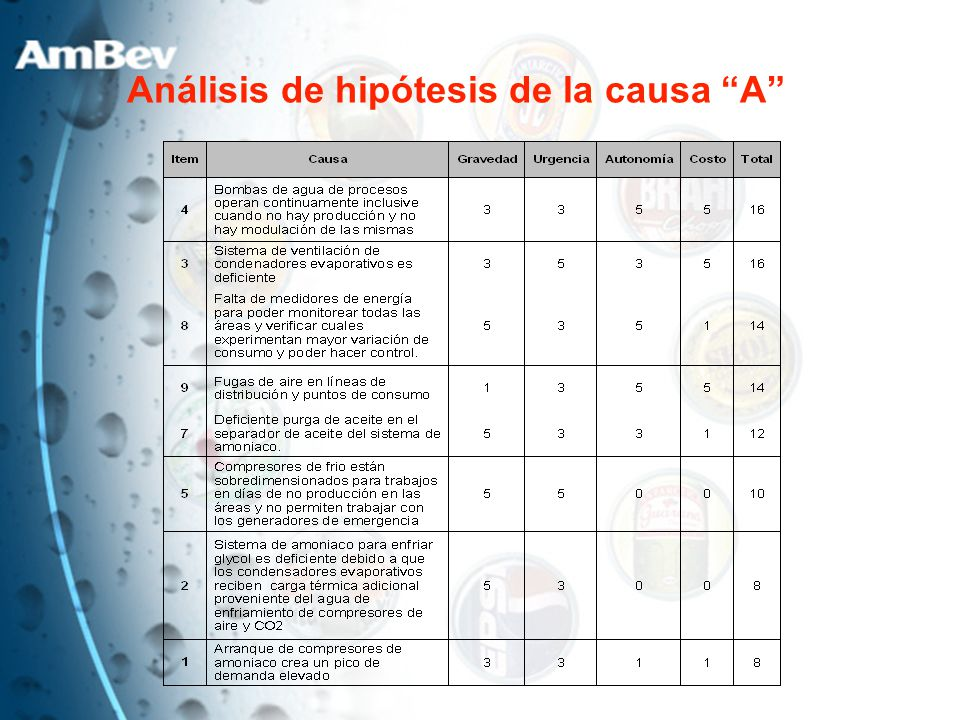 Análisis de hipótesis de la causa A