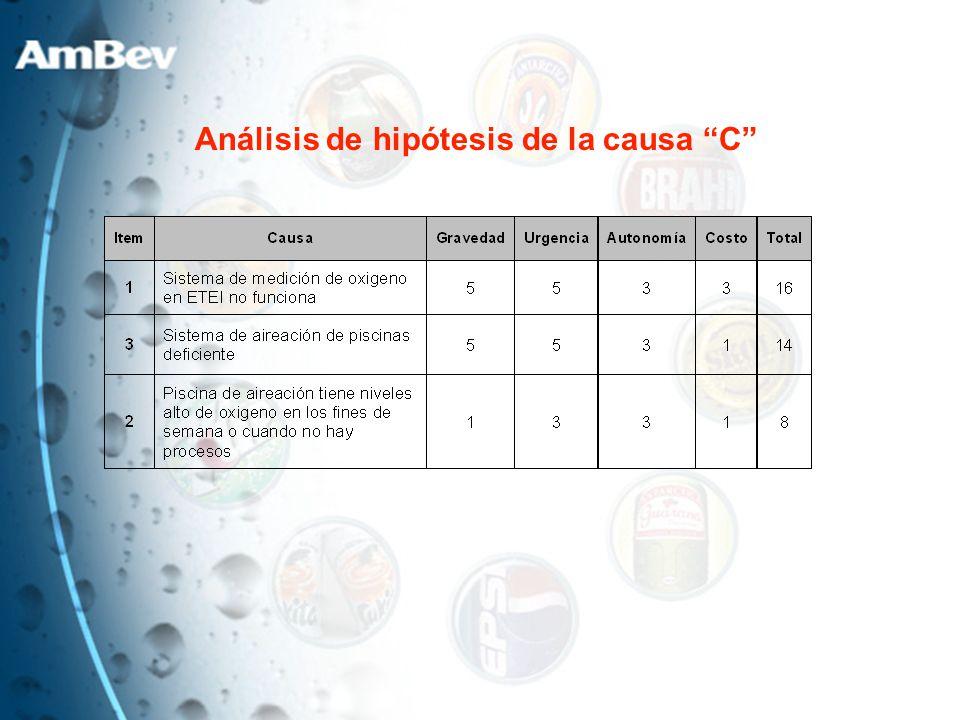 Análisis de hipótesis de la causa C