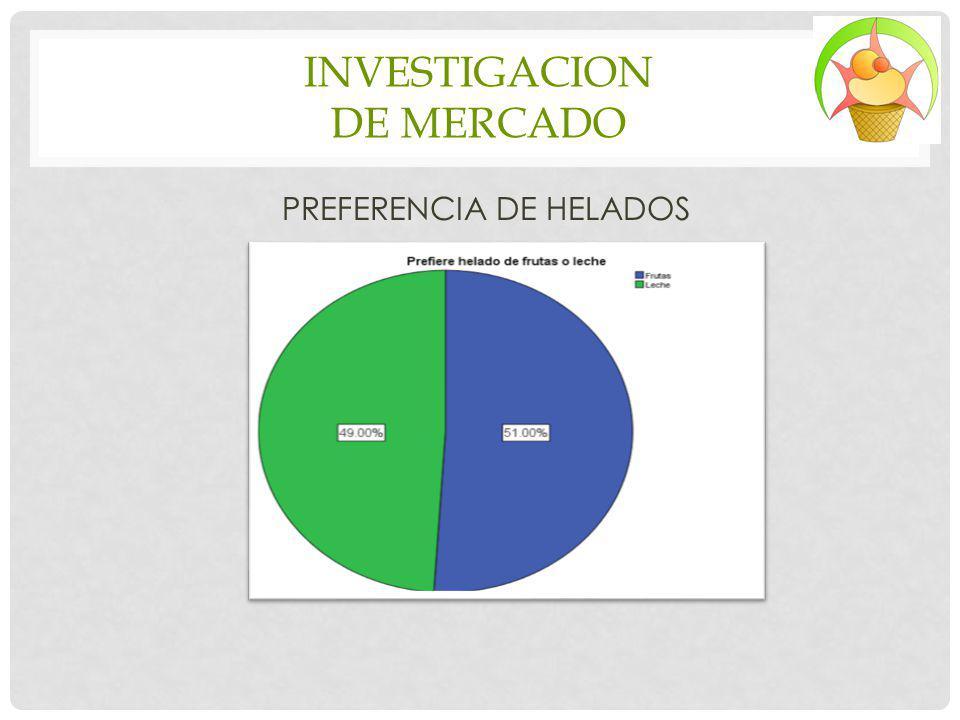 INVESTIGACION DE MERCADO