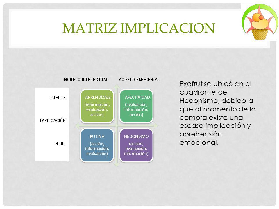 MATRIZ IMPLICACION