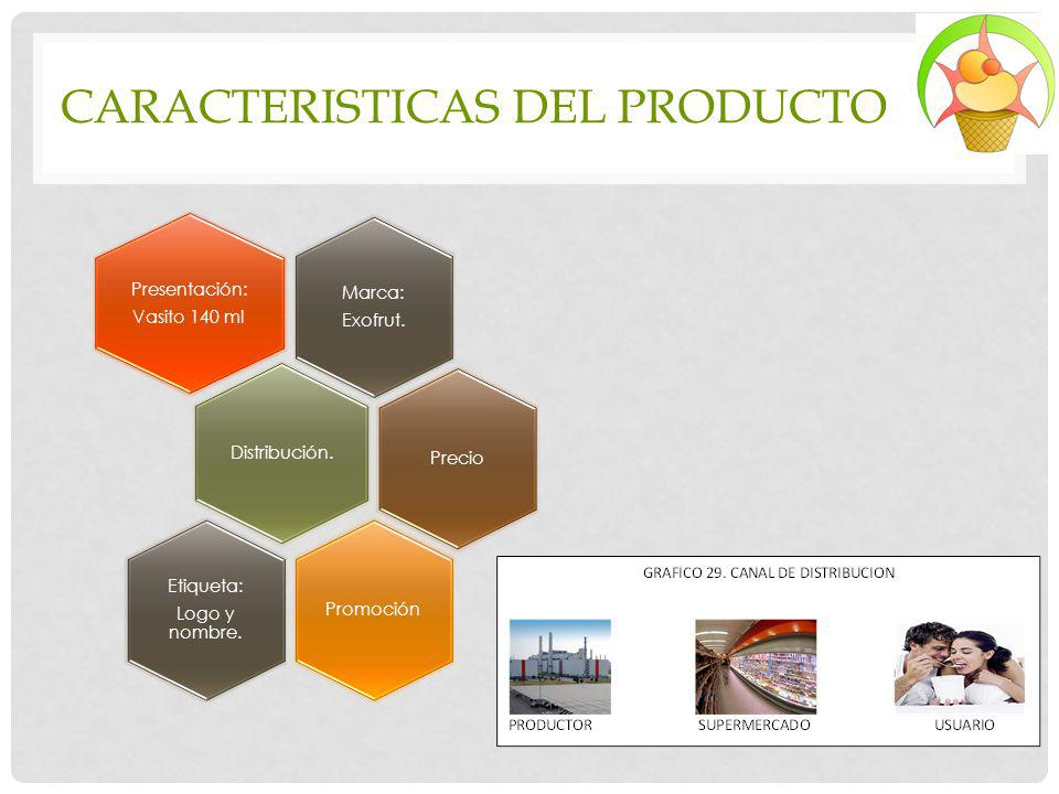 CARACTERISTICAS DEL PRODUCTO
