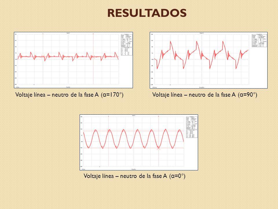 resultados Voltaje línea – neutro de la fase A (α=170°)