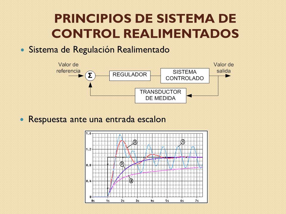 Principios de sistema de Control realimentados