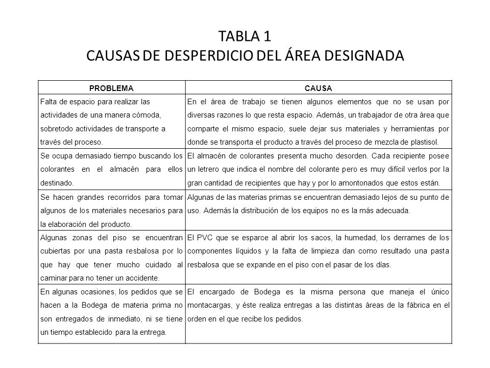TABLA 1 CAUSAS DE DESPERDICIO DEL ÁREA DESIGNADA