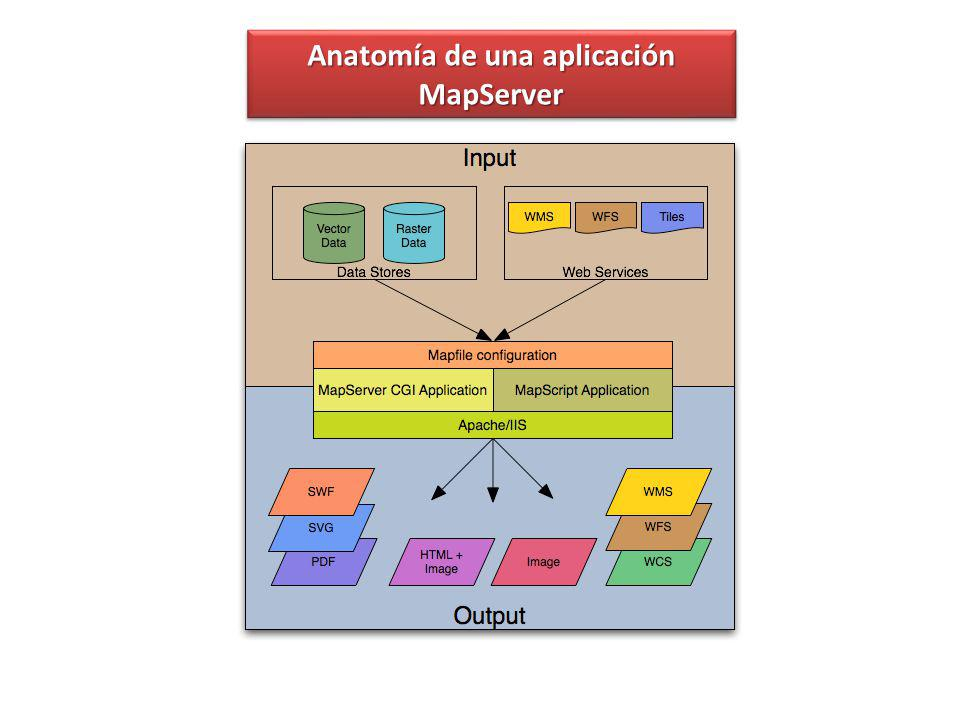 Anatomía de una aplicación MapServer