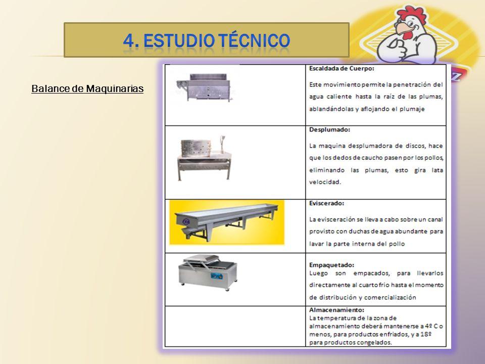 4. ESTUDIO TÉCNICO Balance de Maquinarias