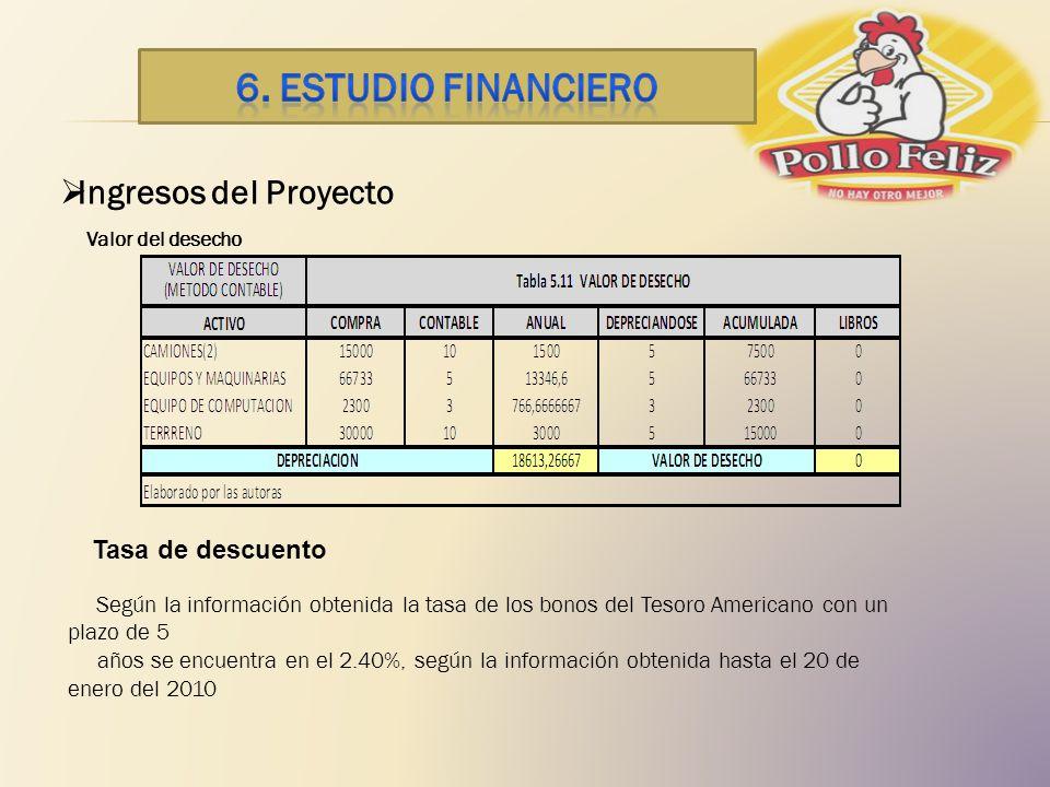 6. ESTUDIO financiero Ingresos del Proyecto Valor del desecho