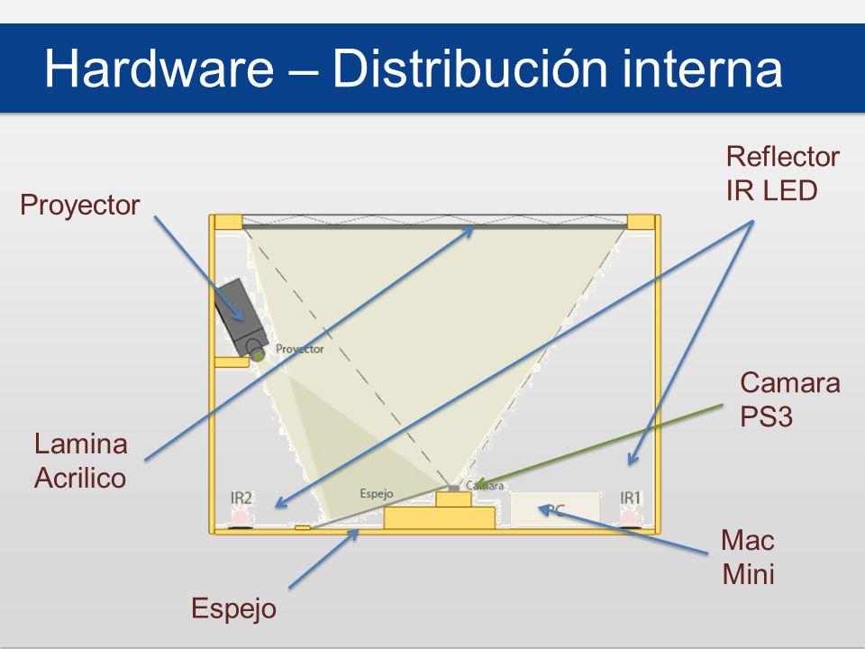 Hardware – Distribución interna