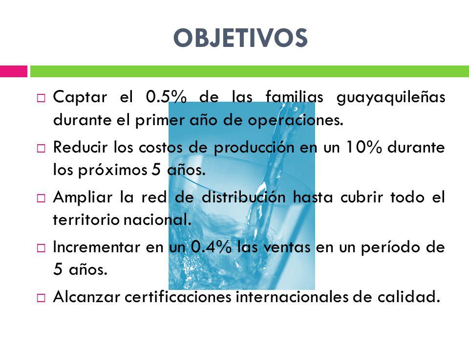 OBJETIVOS Captar el 0.5% de las familias guayaquileñas durante el primer año de operaciones.