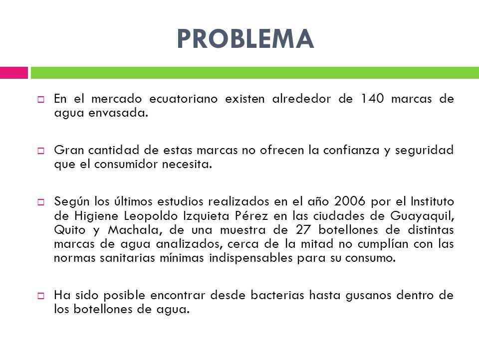 PROBLEMA En el mercado ecuatoriano existen alrededor de 140 marcas de agua envasada.