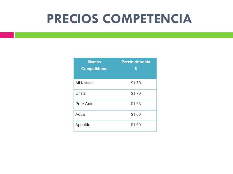 PRECIOS COMPETENCIA Marcas Competidoras Precio de venta $ All Natural