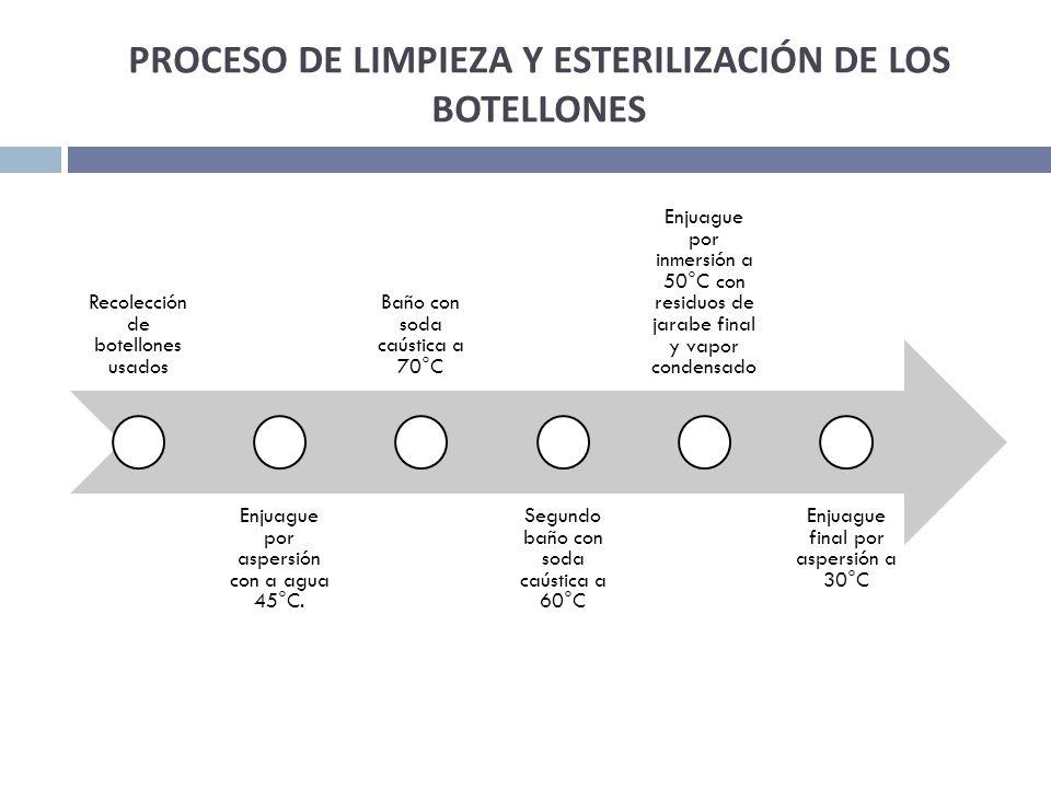 PROCESO DE LIMPIEZA Y ESTERILIZACIÓN DE LOS BOTELLONES