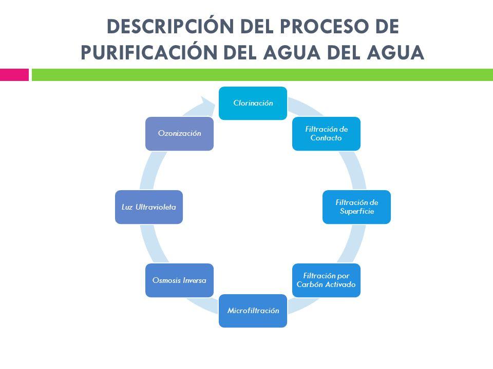 DESCRIPCIÓN DEL PROCESO DE PURIFICACIÓN DEL AGUA DEL AGUA