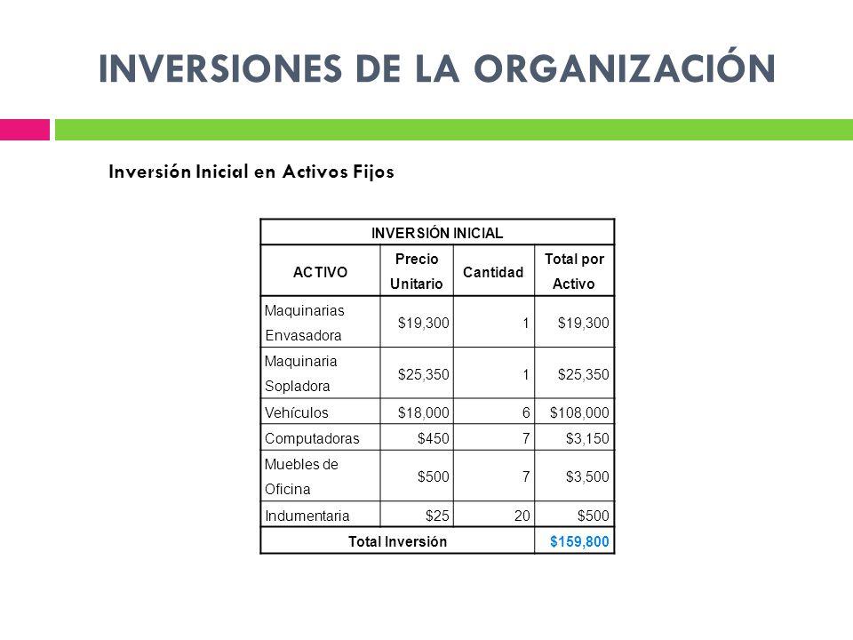 INVERSIONES DE LA ORGANIZACIÓN