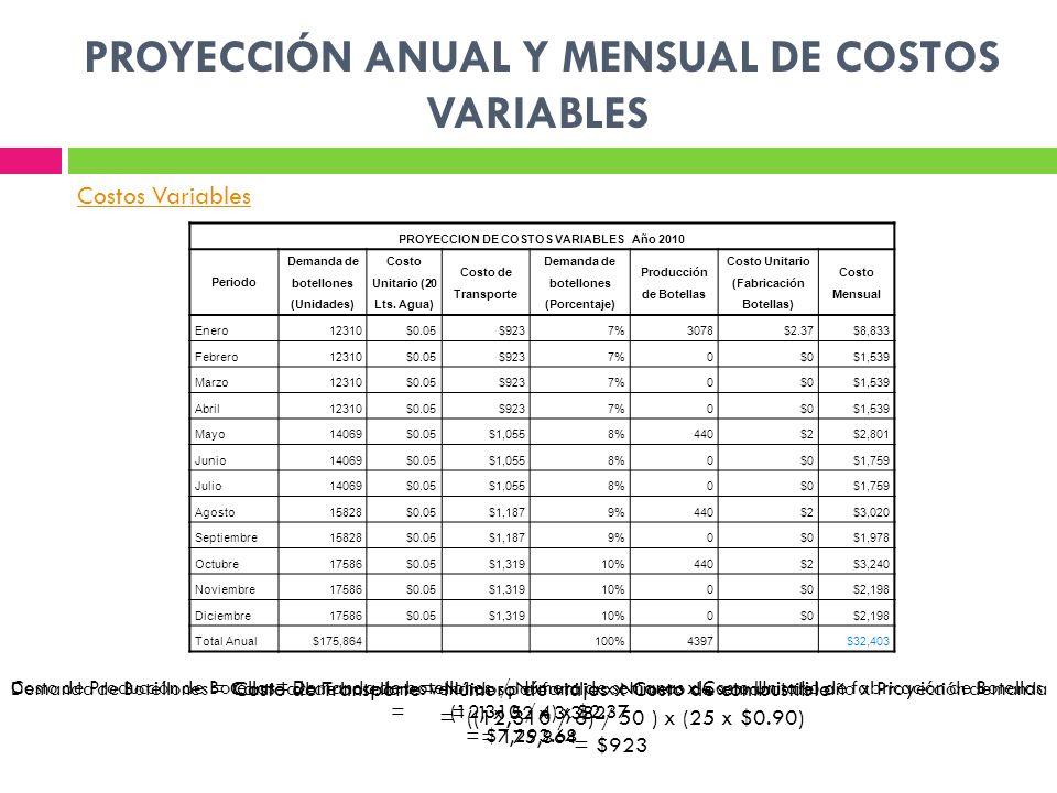 PROYECCIÓN ANUAL Y MENSUAL DE COSTOS VARIABLES