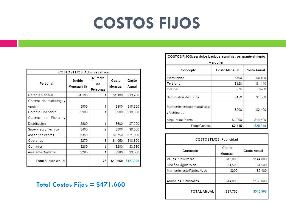 COSTOS FIJOS Total Costos Fijos = $471,660