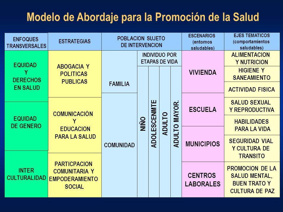 Modelo de Abordaje para la Promoción de la Salud