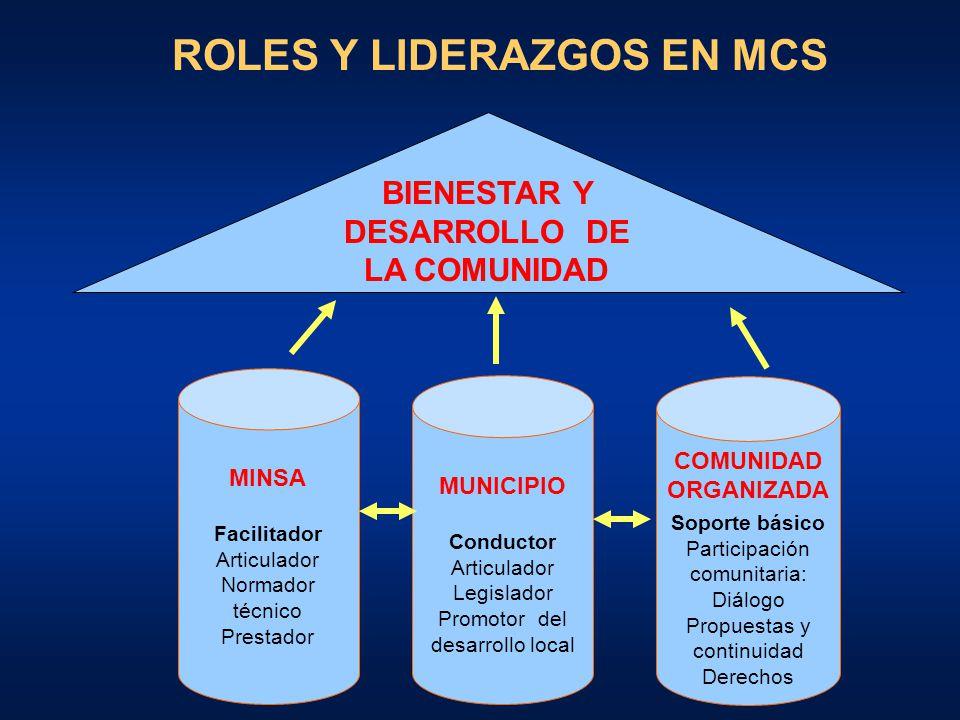 ROLES Y LIDERAZGOS EN MCS BIENESTAR Y DESARROLLO DE LA COMUNIDAD
