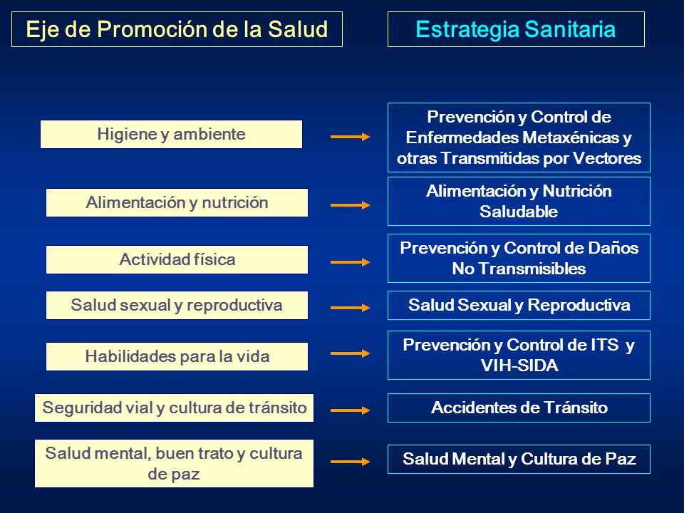 Eje de Promoción de la Salud Estrategia Sanitaria
