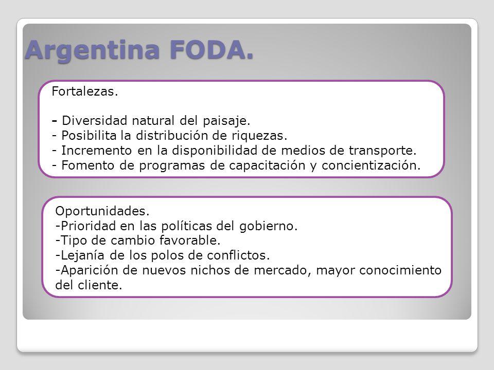 Argentina FODA. Fortalezas. - Diversidad natural del paisaje.
