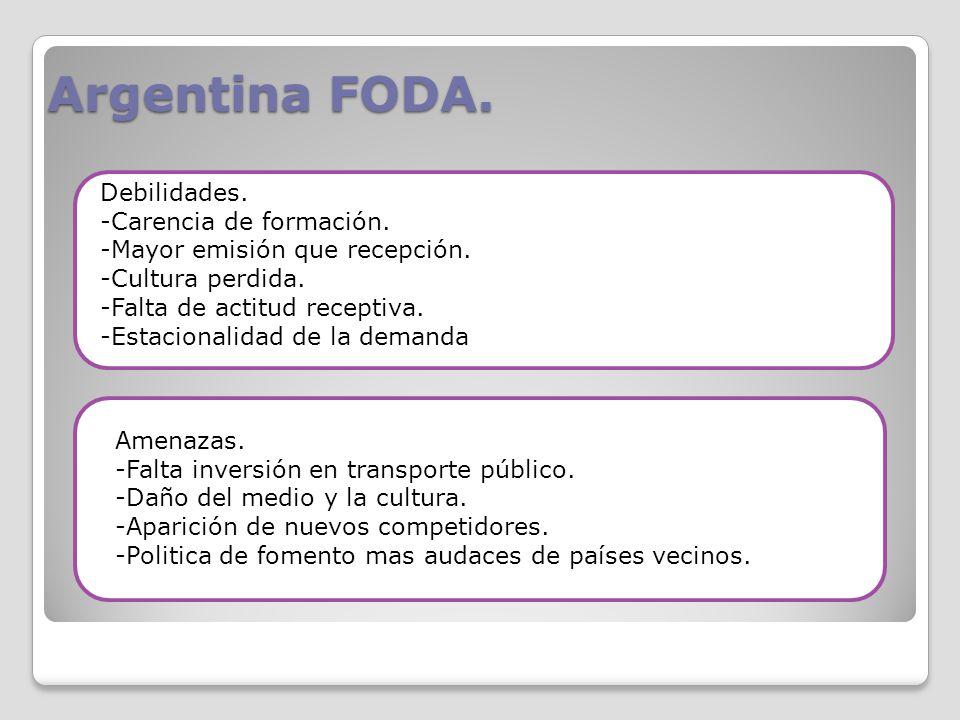 Argentina FODA. Debilidades. Carencia de formación.