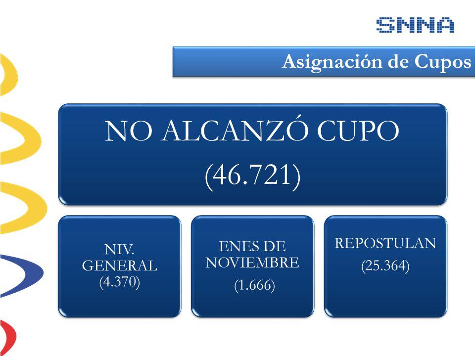 NO ALCANZÓ CUPO (46.721) Asignación de Cupos REPOSTULAN