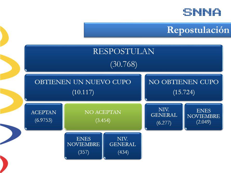 Repostulación RESPOSTULAN (30.768) OBTIENEN UN NUEVO CUPO (10.117)