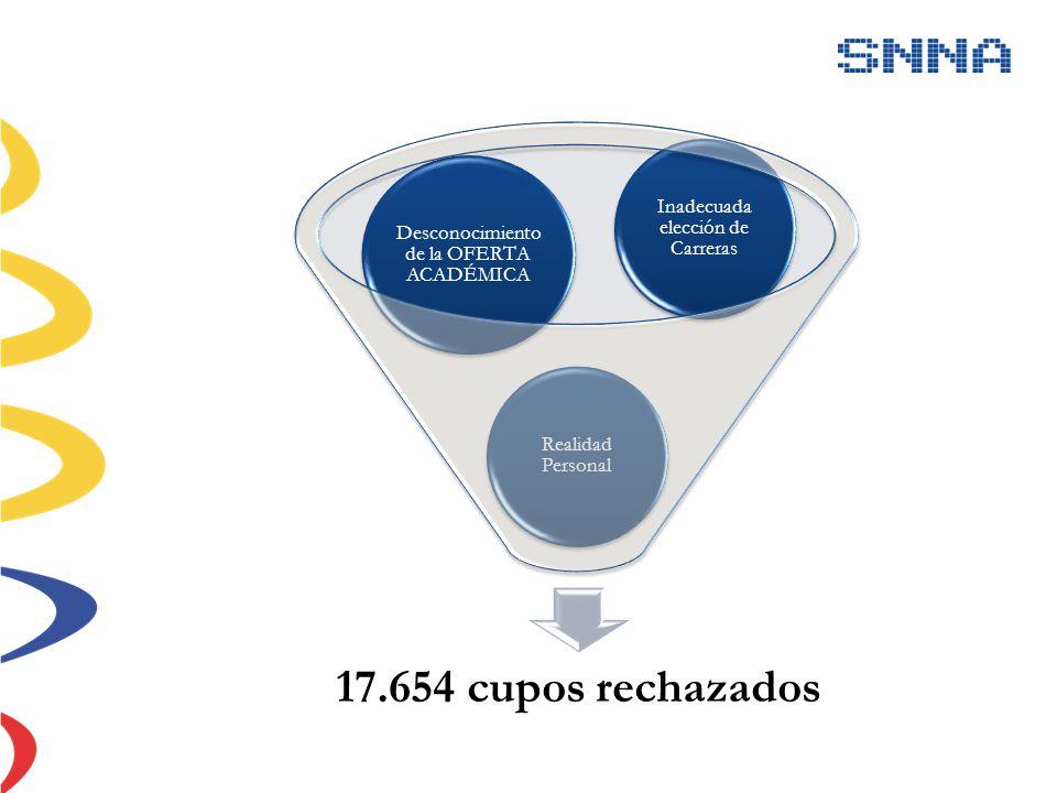 17.654 cupos rechazados Inadecuada elección de Carreras