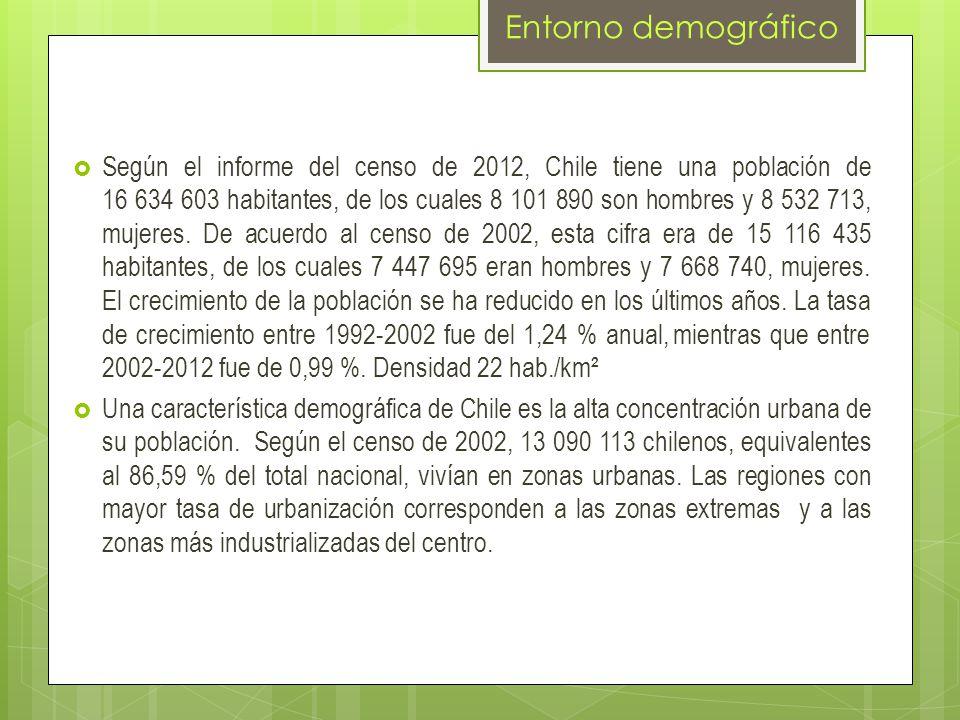 Entorno demográfico