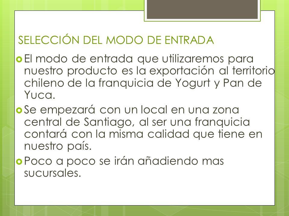 SELECCIÓN DEL MODO DE ENTRADA