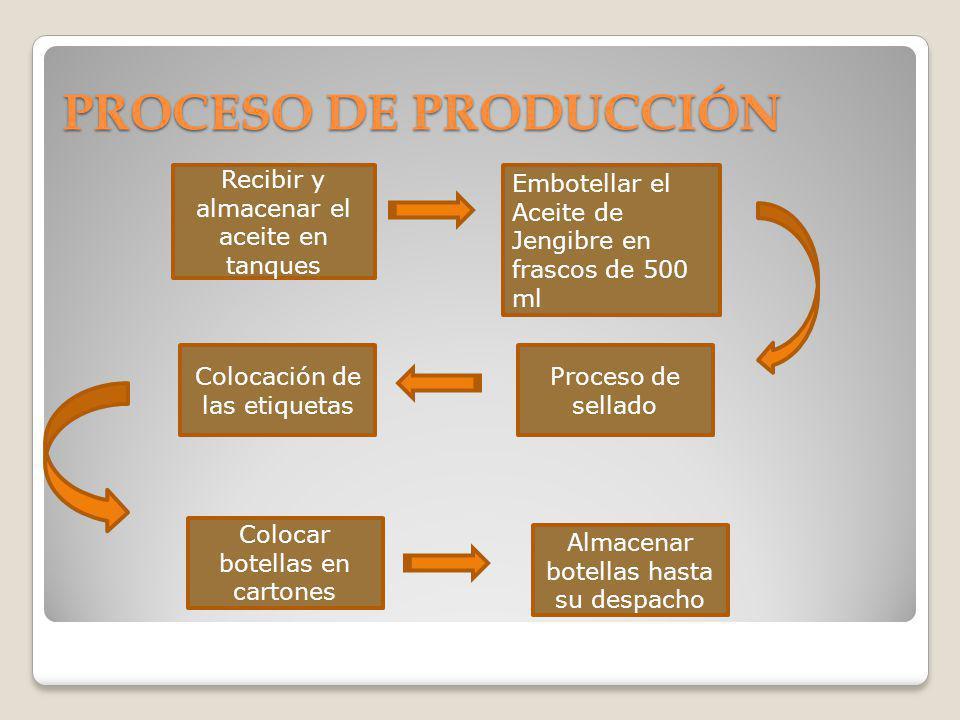 PROCESO DE PRODUCCIÓN Recibir y almacenar el aceite en tanques