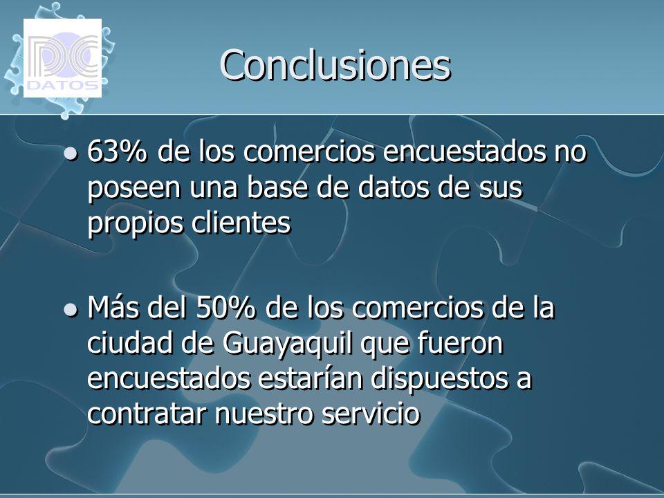 Conclusiones 63% de los comercios encuestados no poseen una base de datos de sus propios clientes.