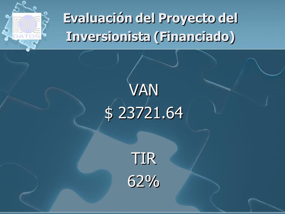 Evaluación del Proyecto del Inversionista (Financiado)