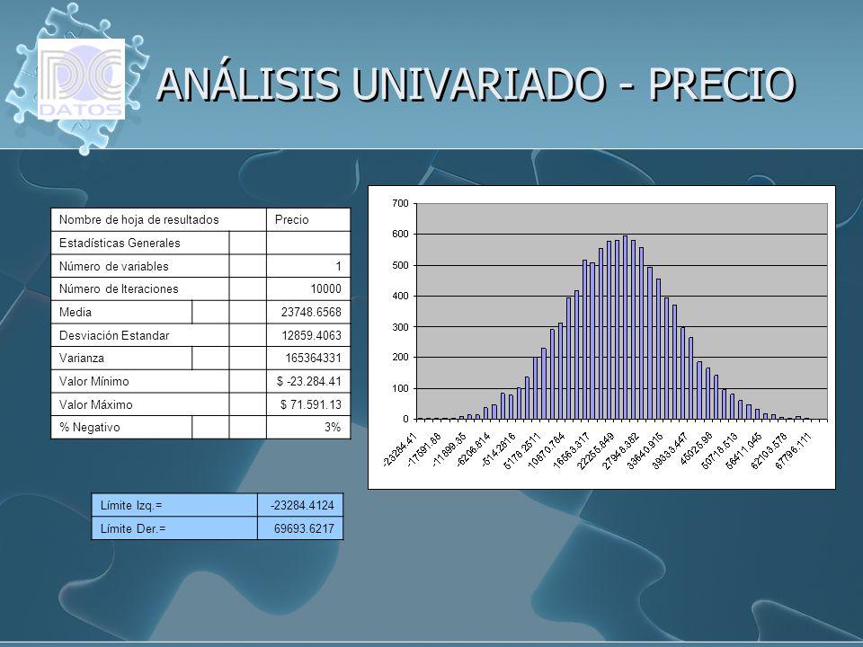ANÁLISIS UNIVARIADO - PRECIO