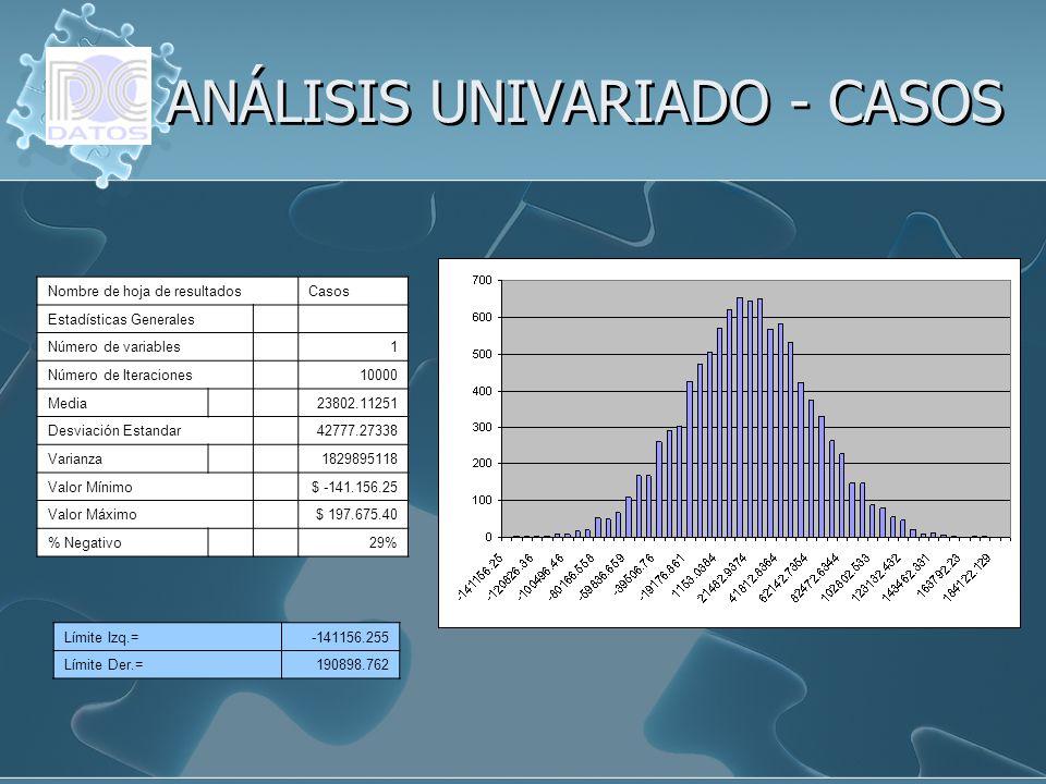 ANÁLISIS UNIVARIADO - CASOS