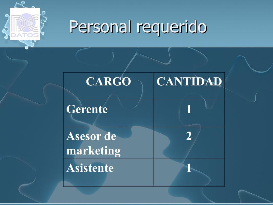 Personal requerido CARGO CANTIDAD Gerente 1 Asesor de marketing 2