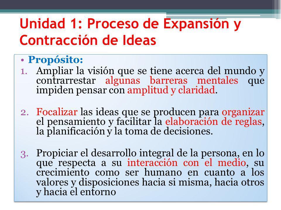 Unidad 1: Proceso de Expansión y Contracción de Ideas